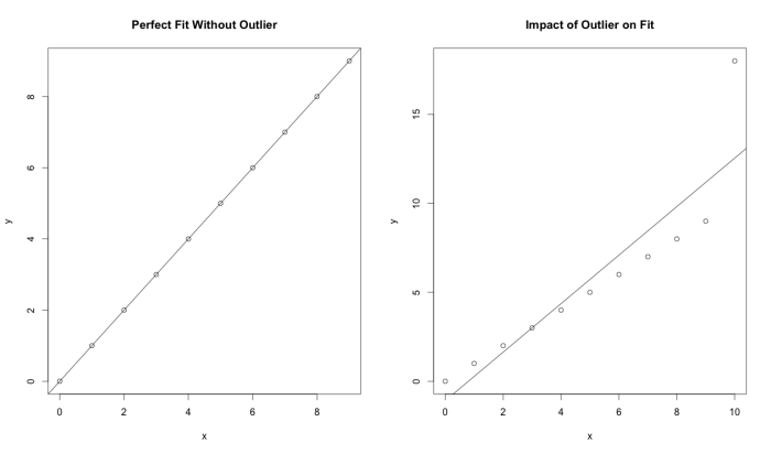 Outlier example