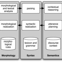 Giới thiệu các công cụ Xử lý ngôn ngữ tự nhiên