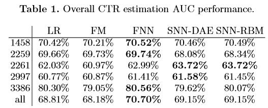 CTR estimation performance