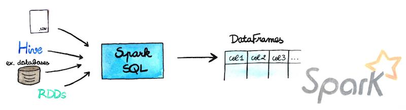 Spark DataFrames