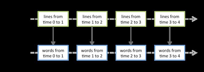 DStreams words