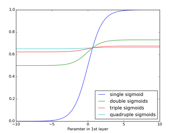Effects of applying a sigmoid function over and over again