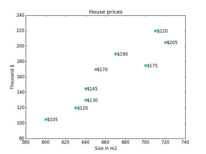house-prices