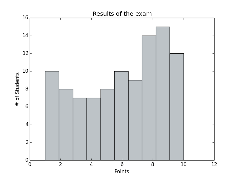 results-of-the-exam
