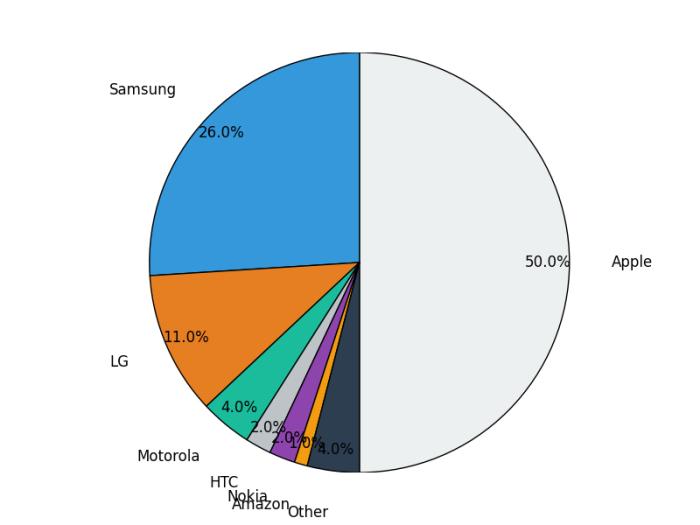 smartphones-market