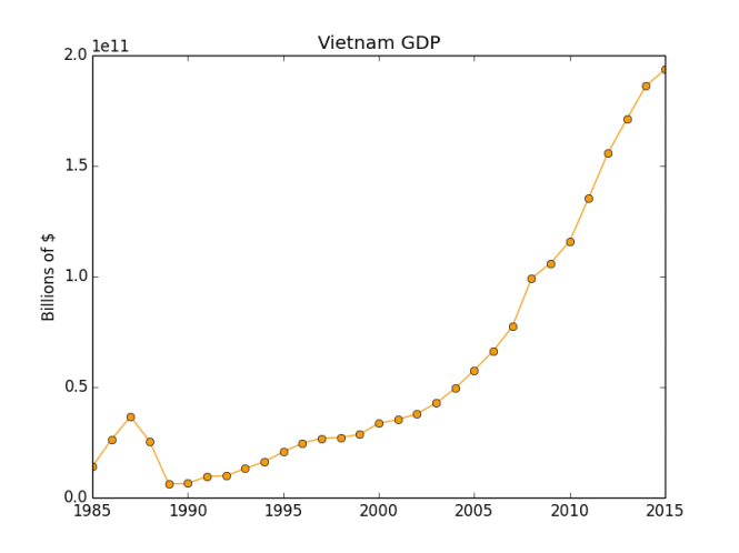 vietnam-gdp