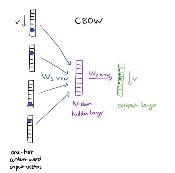 word2vec-cbow.png