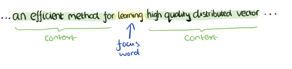 word2vec-context-words