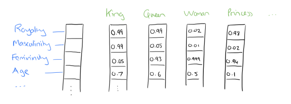 word2vec-distributed-representation