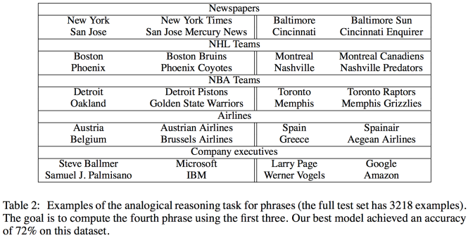 word2vec-dr-table-2.png