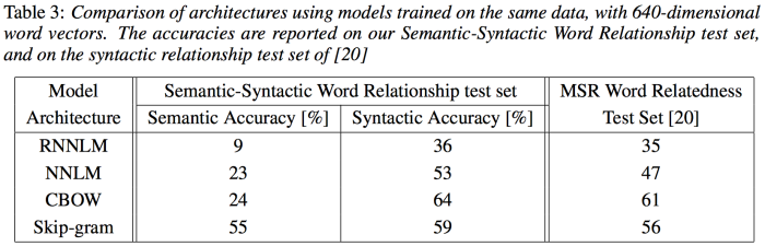 word2vec-efficient-estimation-table-3.png