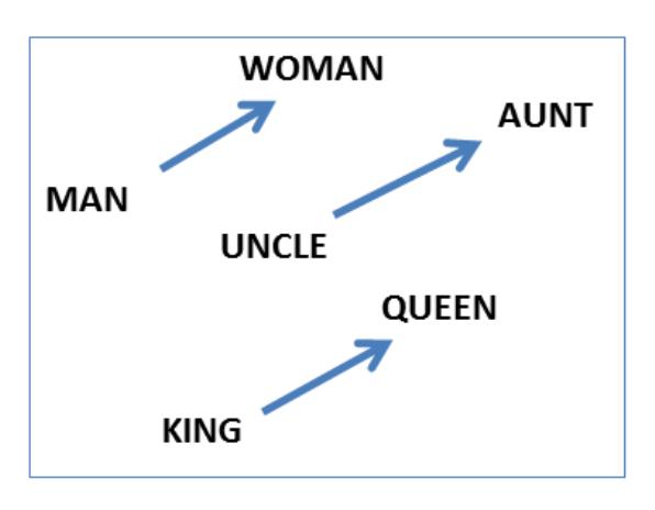 word2vec-gender-relation.png