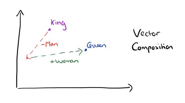 word2vec-king-queen-composition