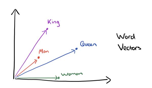 word2vec-king-queen-vectors