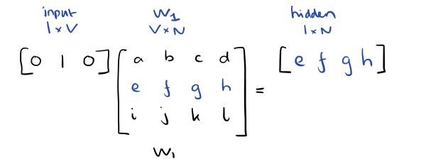 word2vec-linear-activitation.png