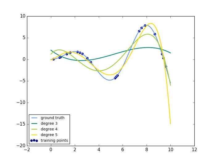 polynomial_interpolation