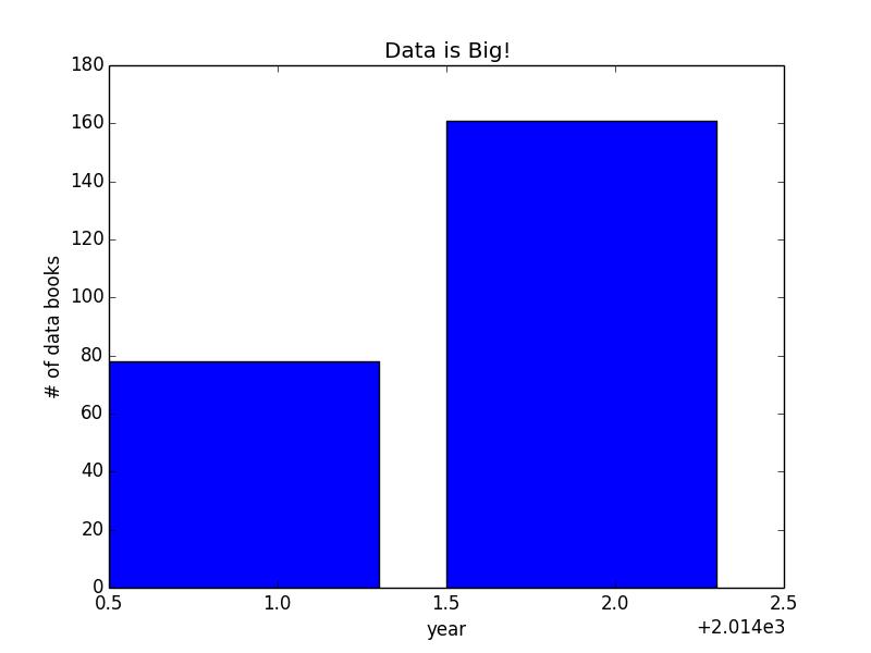 Python snippet: Thu thập dữ liệu