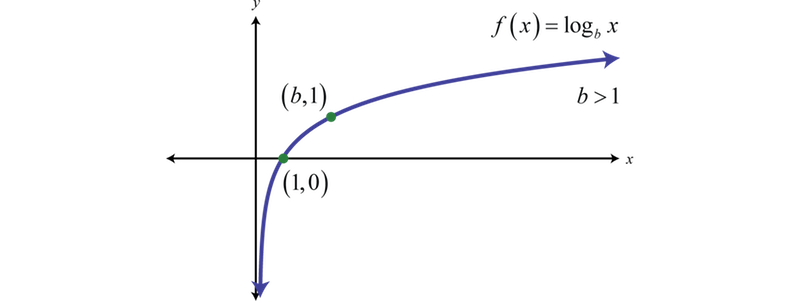 logarithm-graph