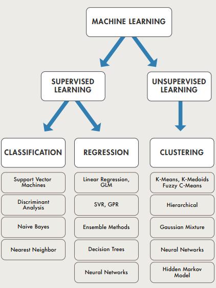machine-learning-summarized