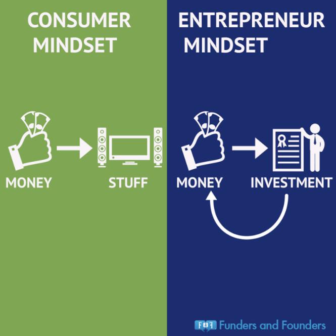 consumer vs entrepreneur mindset