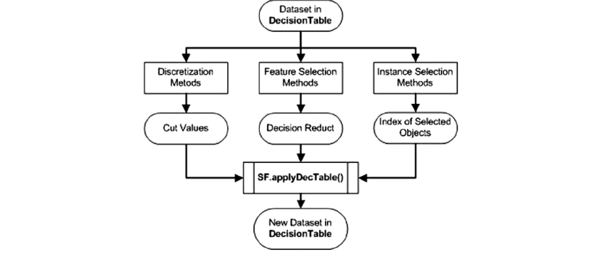 Generating a new decision table in the DecisionTable format