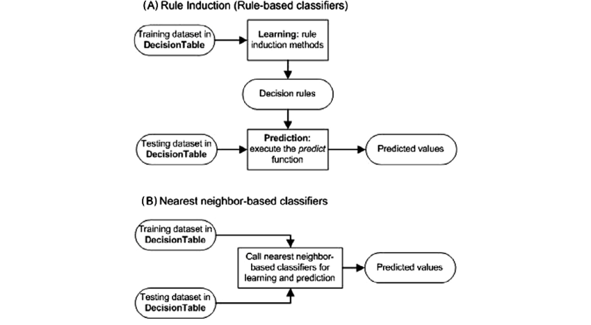 The learning and prediction schema in RoughSets