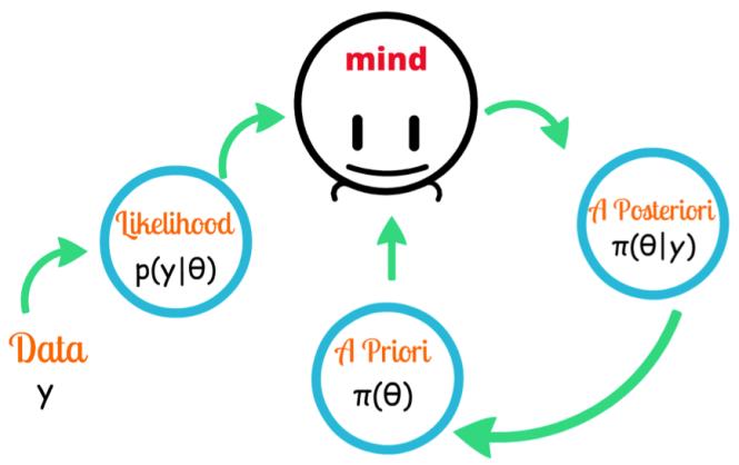 bayesian_mindset