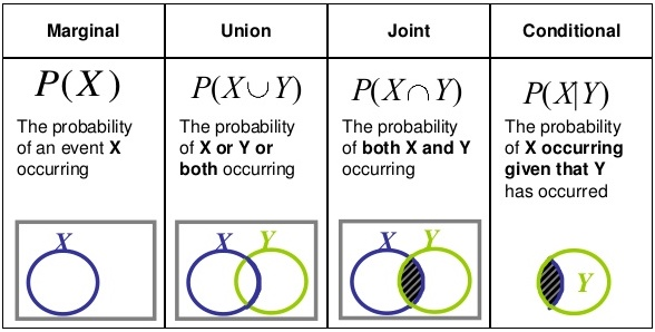 four types of probability