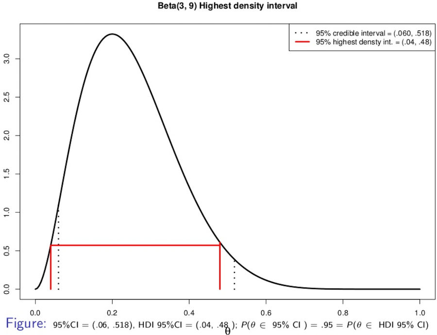 highest_posterior_density