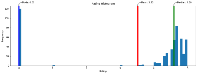 rating_histogram
