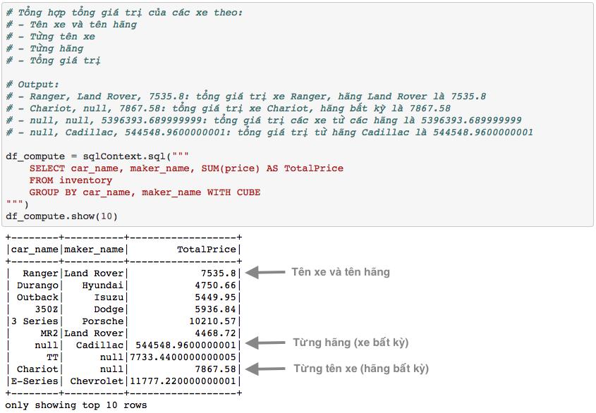 Làm việc với Spark DataFrames – Truy vấn nâng cao (Subqueries, Cube, Rollup)
