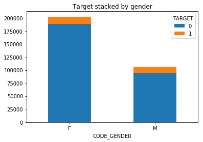 ds_mini_bar_chart_stacked