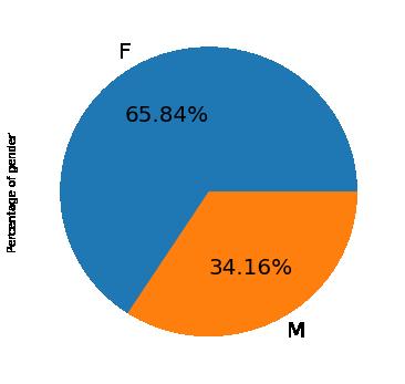 ds_mini_pie_chart